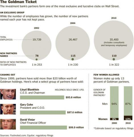 "NYT graphic (""The Goldman Ticket"")"