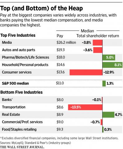 Chart showing industry pay and performance comparisons