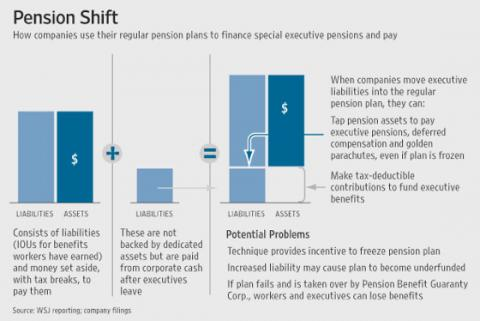 Chart: Pension shift: Anatomy of a QSERP